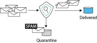 Automatically detect and mark Spam mail
