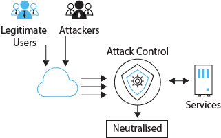 Detect and Control internal spam/DOS attacks