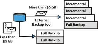 Mailstore backup