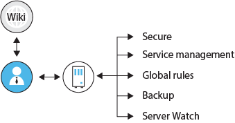 Manage the server operations