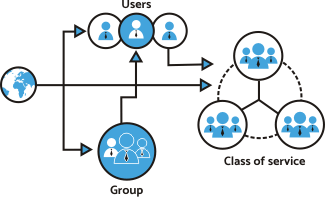 Provisioning and Managing Domains, Users and Groups