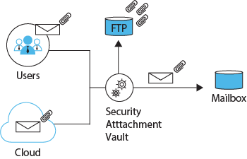 Secure Attachment Vault