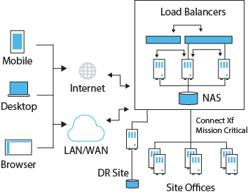 In-premise Load balanced Connect Xf servers in Active-Active mode for extreme highly availability